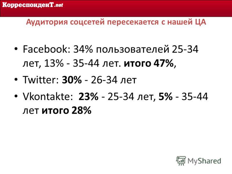 Аудитория соцсетей пересекается с нашей ЦА Facebook: 34% пользователей 25-34 лет, 13% - 35-44 лет. итого 47%, Twitter: 30% - 26-34 лет Vkontakte: 23% - 25-34 лет, 5% - 35-44 лет итого 28%