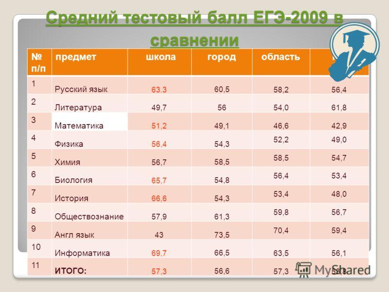 Средний тестовый балл ЕГЭ-2009 в сравнении п/п предмет школагородобластьРФ 1 Русский язык 63.3 60,5 58,256,4 2 Литература 49,7 56 54,061,8 3 Математика 51,2 49,1 46,642,9 4 Физика 56,4 54,3 52,249,0 5 Химия 56,7 58,5 54,7 6 Биология 65,7 54,8 56,453,