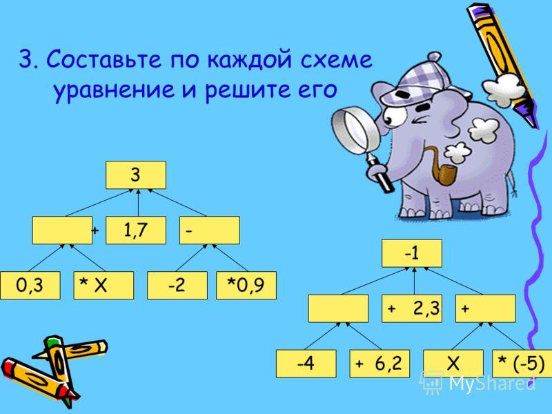 КАРАНДАШИ Проверочная работа 1.Запишите с помощью уравнения условие задачи: В коробке 18 красных и синих карандашей. Количество красных составляет половину количества синих. Сколько синих карандашей в коробке? 2.Решите задачу: Задумали число, умножил