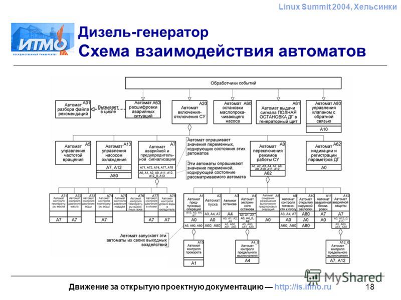 18 Linux Summit 2004, Хельсинки Движение за открытую проектную документацию http://is.ifmo.ru Дизель-генератор Схема взаимодействия автоматов