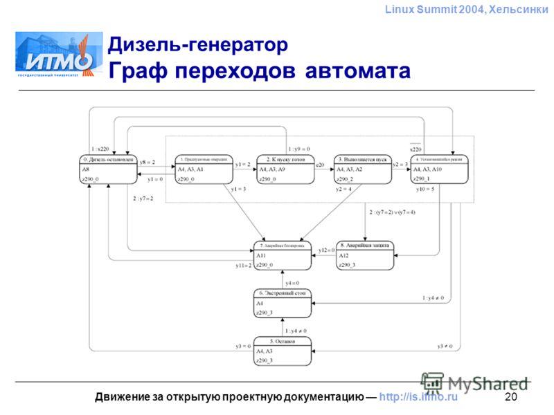 20 Linux Summit 2004, Хельсинки Движение за открытую проектную документацию http://is.ifmo.ru Дизель-генератор Граф переходов автомата