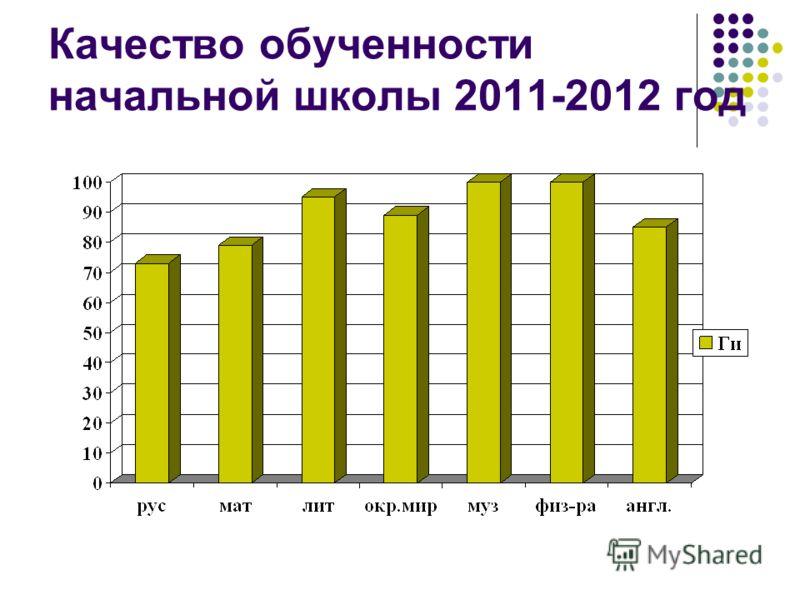Качество обученности начальной школы 2011-2012 год
