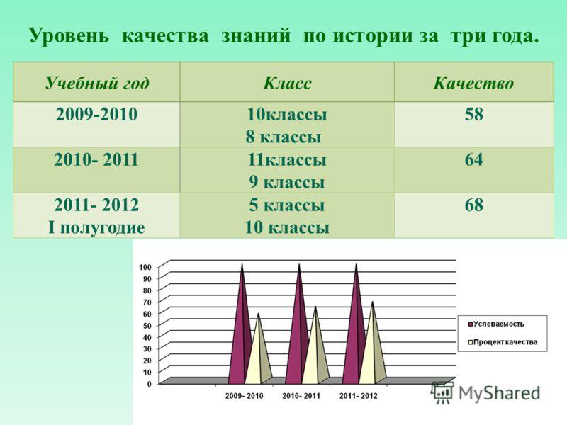 Учебный годКлассКачество 2009-201010классы 8 классы 58 2010- 2011 11классы 9 классы 64 2011- 2012 I полугодие 5 классы 10 классы 68 Уровень качества знаний по истории за три года.