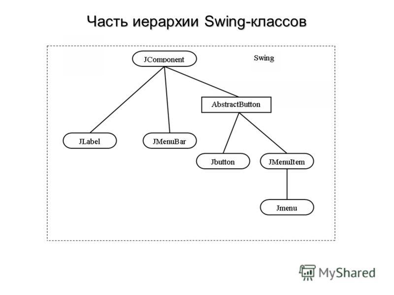Часть иерархии Swing-классов