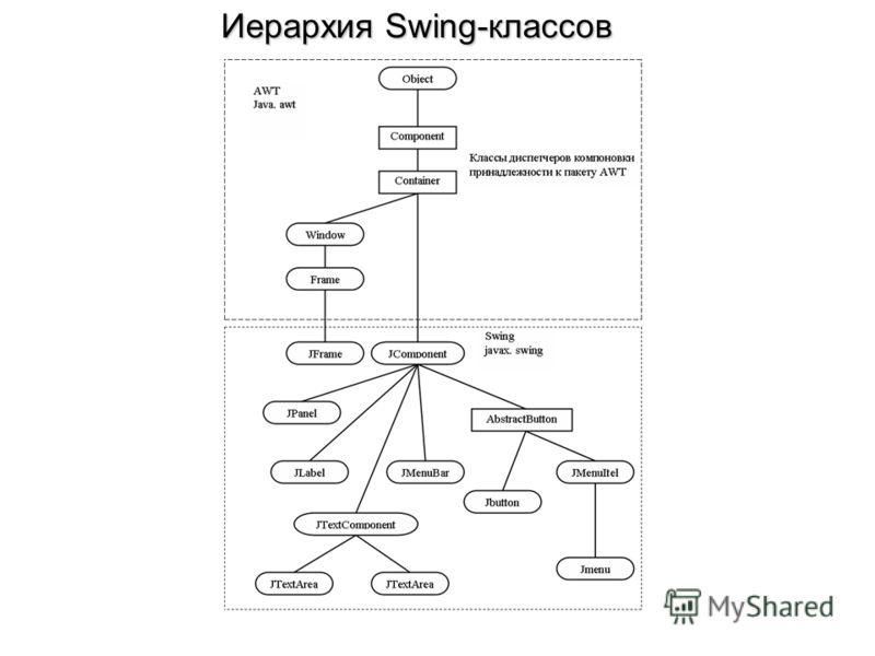 Иерархия Swing-классов