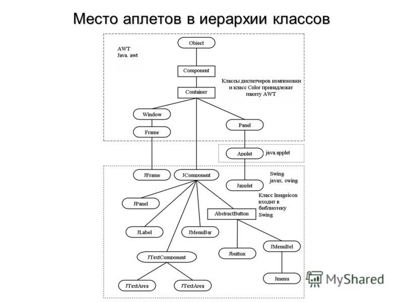 Место аплетов в иерархии классов