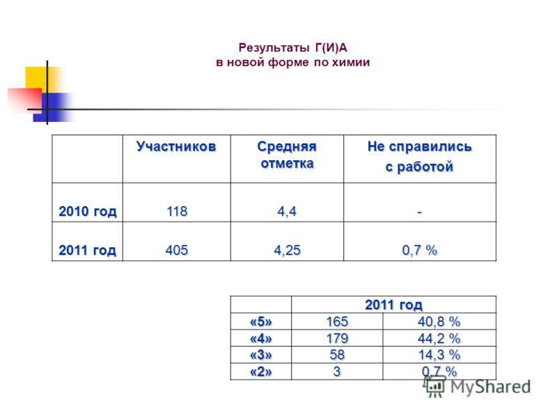 Результаты Г(И)А в новой форме по химии Участников Средняя отметка Не справились с работой 2010 год 1184,4- 2011 год 4054,25 0,7 % 2011 год «5»165 40,8 % «4»179 44,2 % «3»58 14,3 % «2»3 0,7 %