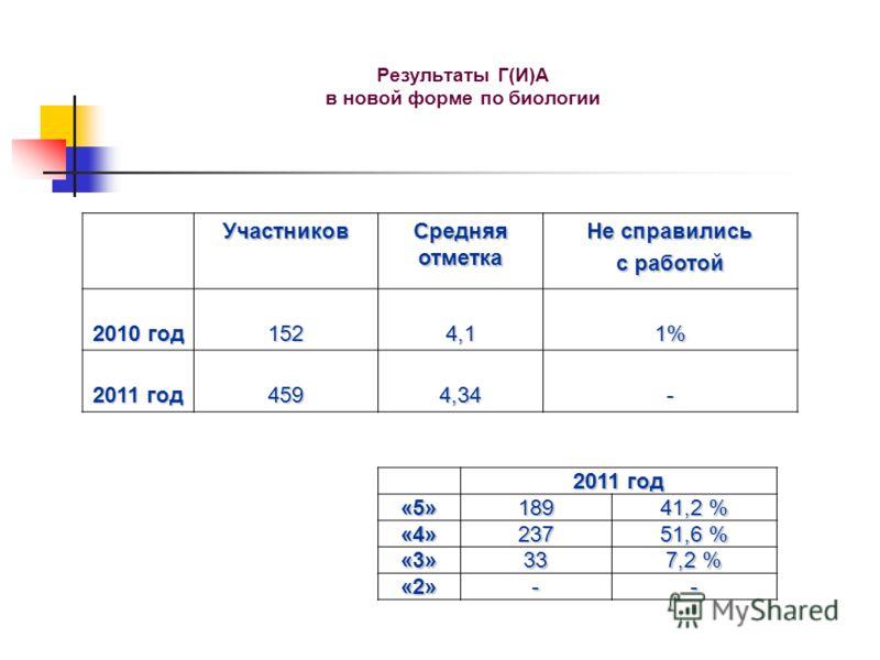 Результаты Г(И)А в новой форме по биологии Участников Средняя отметка Не справились с работой 2010 год 1524,11% 2011 год 4594,34- «5»189 41,2 % «4»237 51,6 % «3»33 7,2 % «2»--
