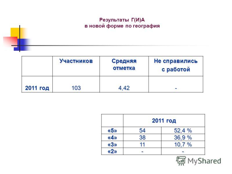Результаты Г(И)А в новой форме по география Участников Средняя отметка Не справились с работой 2011 год 1034,42- «5»54 52,4 % «4»38 36,9 % «3»11 10,7 % «2»--