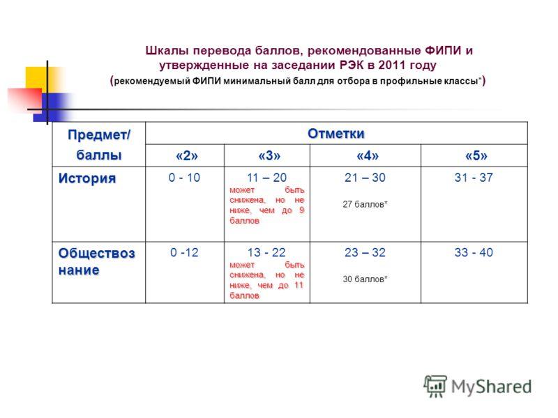 Шкалы перевода баллов, рекомендованные ФИПИ и утвержденные на заседании РЭК в 2011 году ( рекомендуемый ФИПИ минимальный балл для отбора в профильные классы* ) Предмет/баллы Отметки «2» «3» «4» «5» История 0 - 1011 – 20 может быть снижена, но не ниже