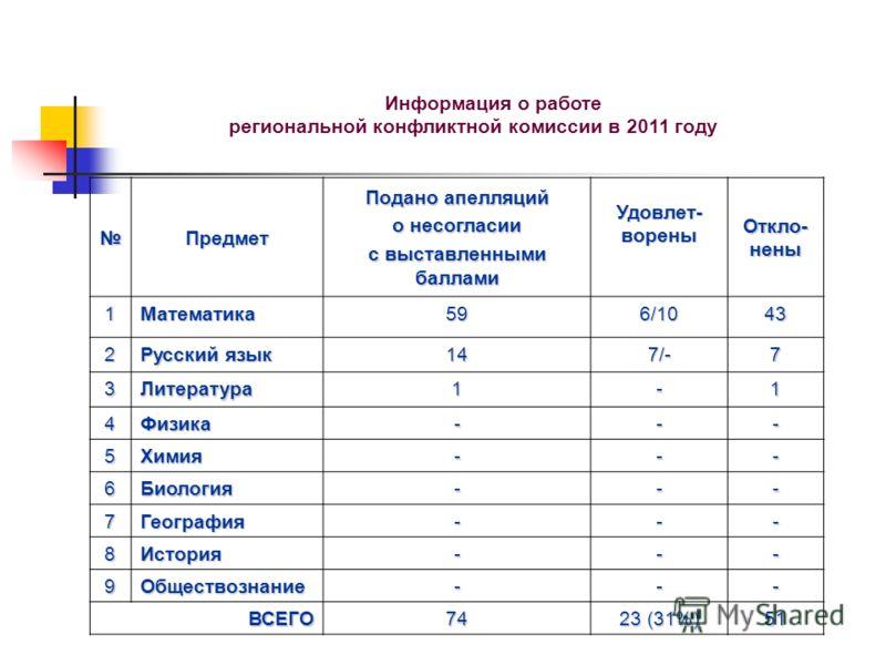 Информация о работе региональной конфликтной комиссии в 2011 году Предмет Подано апелляций о несогласии с выставленными баллами Удовлет- ворены Откло- нены 1Математика596/1043 2 Русский язык 147/-7 3Литература1-1 4Физика--- 5Химия--- 6Биология--- 7Ге