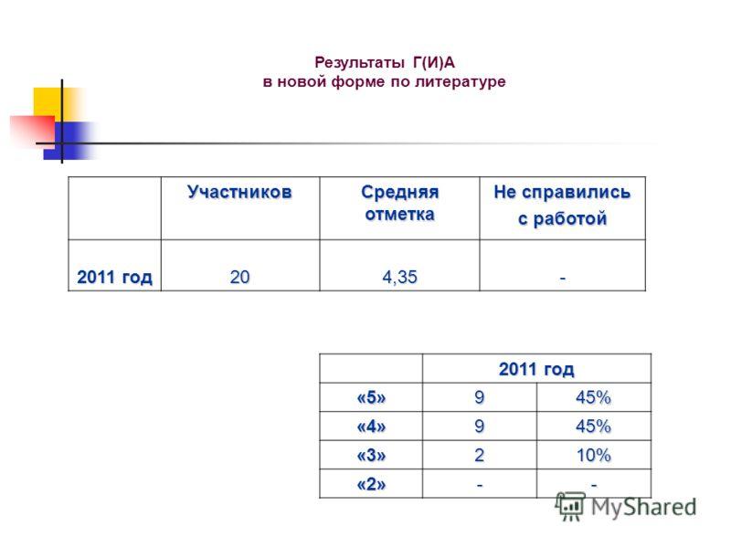 Результаты Г(И)А в новой форме по литературе Участников Средняя отметка Не справились с работой 2011 год 204,35- «5»945% «4»945% «3»210% «2»--