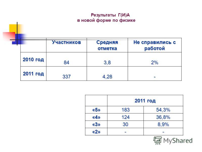 Результаты Г(И)А в новой форме по физике Участников Средняя отметка Не справились с работой 2010 год 843,82% 2011 год 3374,28- «5»18354,3% «4»12436,8% «3»308,9% «2»--