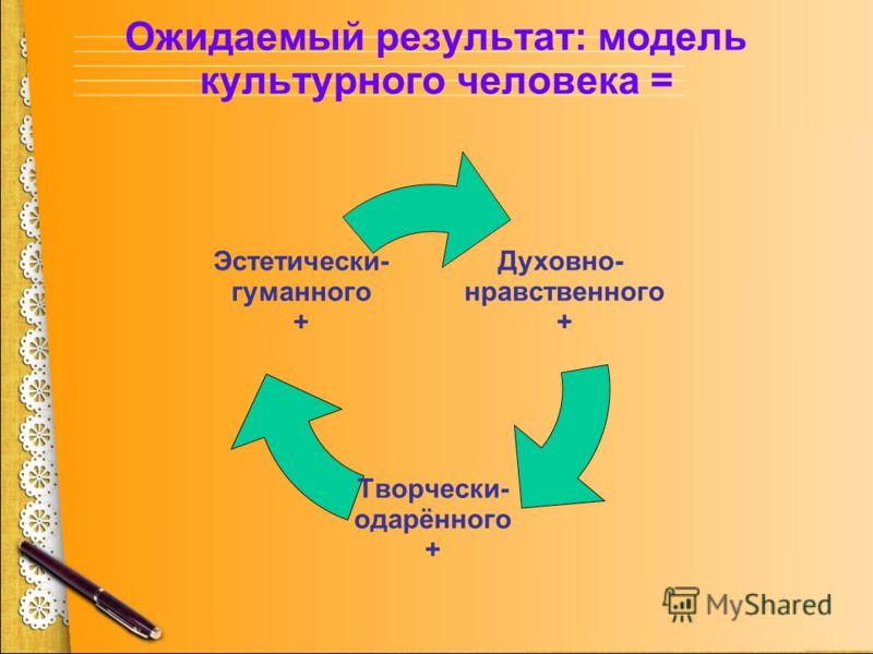 Ожидаемый результат: модель культурного человека = Духовно- нравственного + Творчески- одарённого + Эстетически- гуманного +