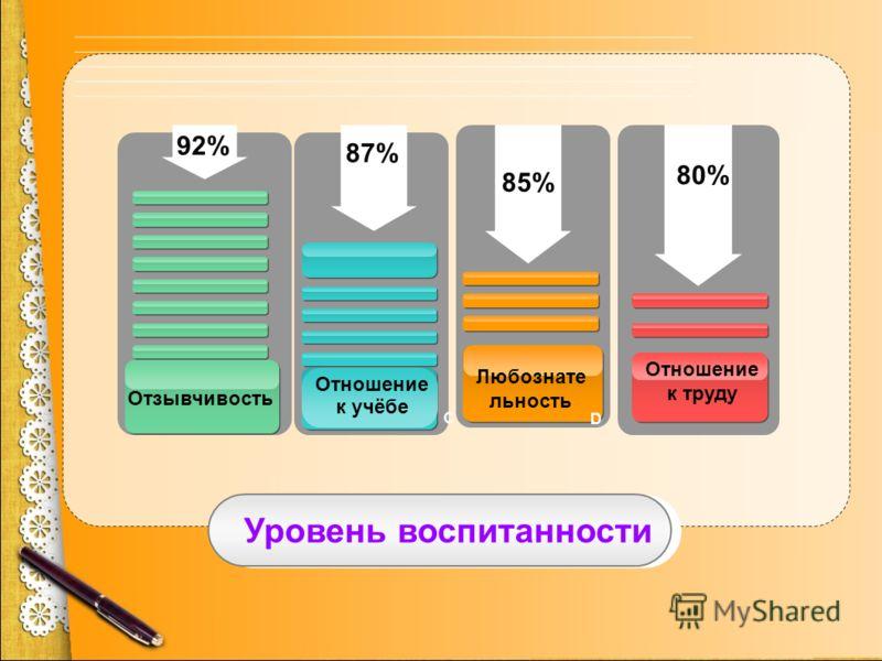 Уровень воспитанности 92% 87% 85% 80% C D Отзывчивость Любознате льность Отношение к труду Отношение к учёбе