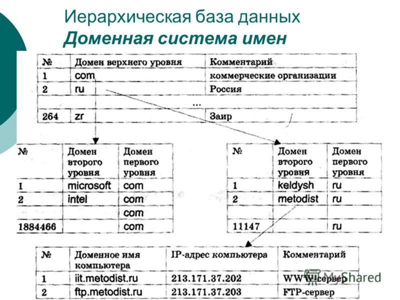 Иерархическая база данных Доменная система имен