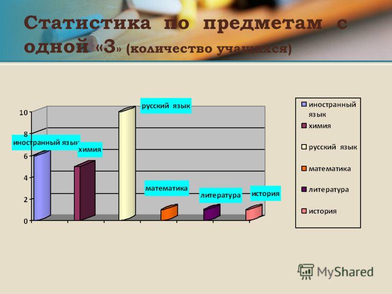 Статистика по предметам с одной «3 » (количество учащихся)