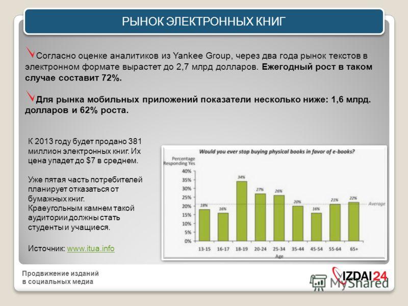Продвижение изданий в социальных медиа 15% - «ЦИФРОВЫХ ЛЮДЕЙ» (Украина) Отличия в стиле жизни: Коммуникации, покупки, развлечения, получение информации - в Интернет Использование цифровых устройств
