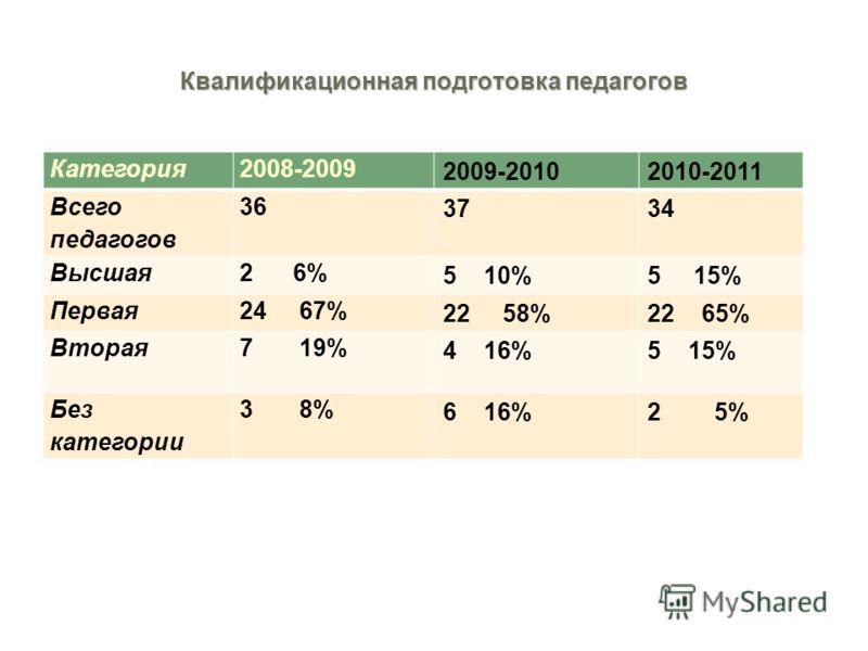 Квалификационная подготовка педагогов Категория2008-2009 2009-20102010-2011 Всего педагогов 36 3734 Высшая2 6% 5 10%5 15% Первая24 67% 22 58%22 65% Вторая7 19% 4 16%5 15% Без категории 3 8% 6 16%2 5%