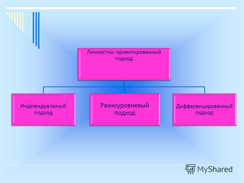 Личностно- ориентированный подход Индивидуальный подход Разноуровневый подход Дифференцированный подход