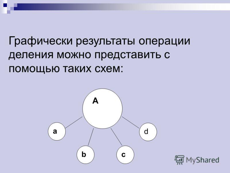 Графически результаты операции деления можно представить с помощью таких схем: A a bc d