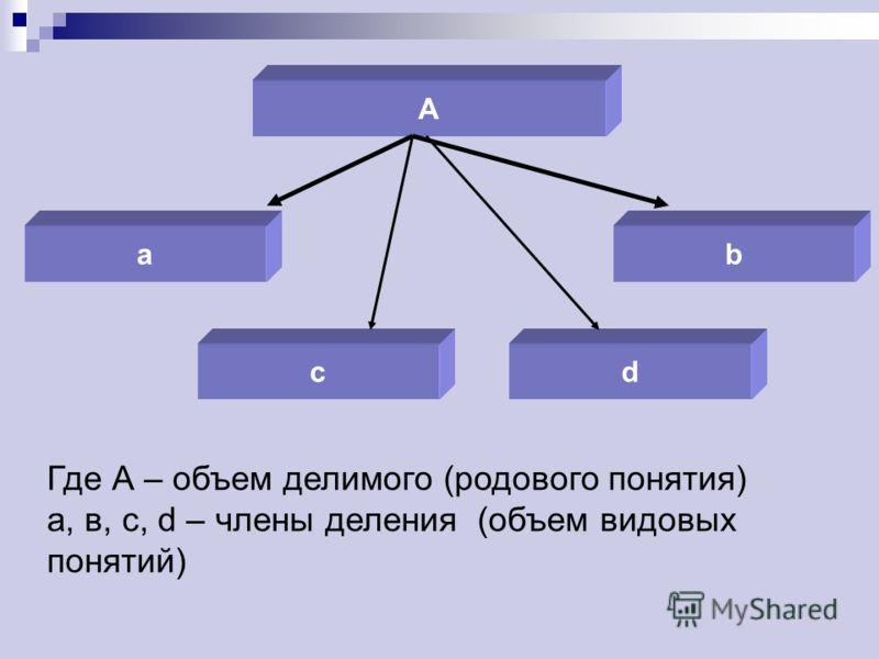 А bа cd Где А – объем делимого (родового понятия) а, в, c, d – члены деления (объем видовых понятий)