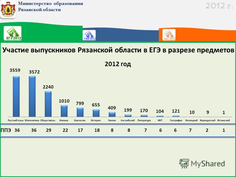 Министерство образования Рязанской области Участие выпускников Рязанской области в ЕГЭ в разрезе предметов 36 29221718 ППЭ