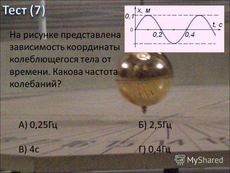 На рисунке представлена зависимость координаты колеблющегося тела от времени. Какова частота колебаний? А) 0,25Гц Б) 2,5Гц В) 4с Г) 0,4Гц