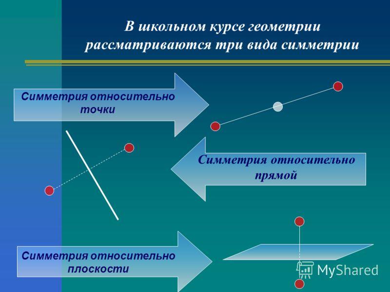 В школьном курсе геометрии рассматриваются три вида симметрии Симметрия относительно прямой Симметрия относительно точки Симметрия относительно плоскости