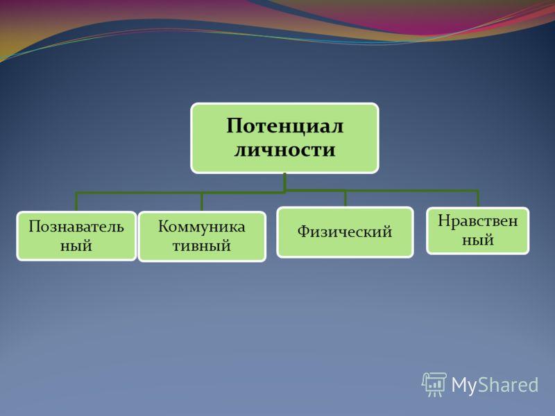 Потенциал личности Познаватель ный Коммуника тивный Физический Нравствен ный