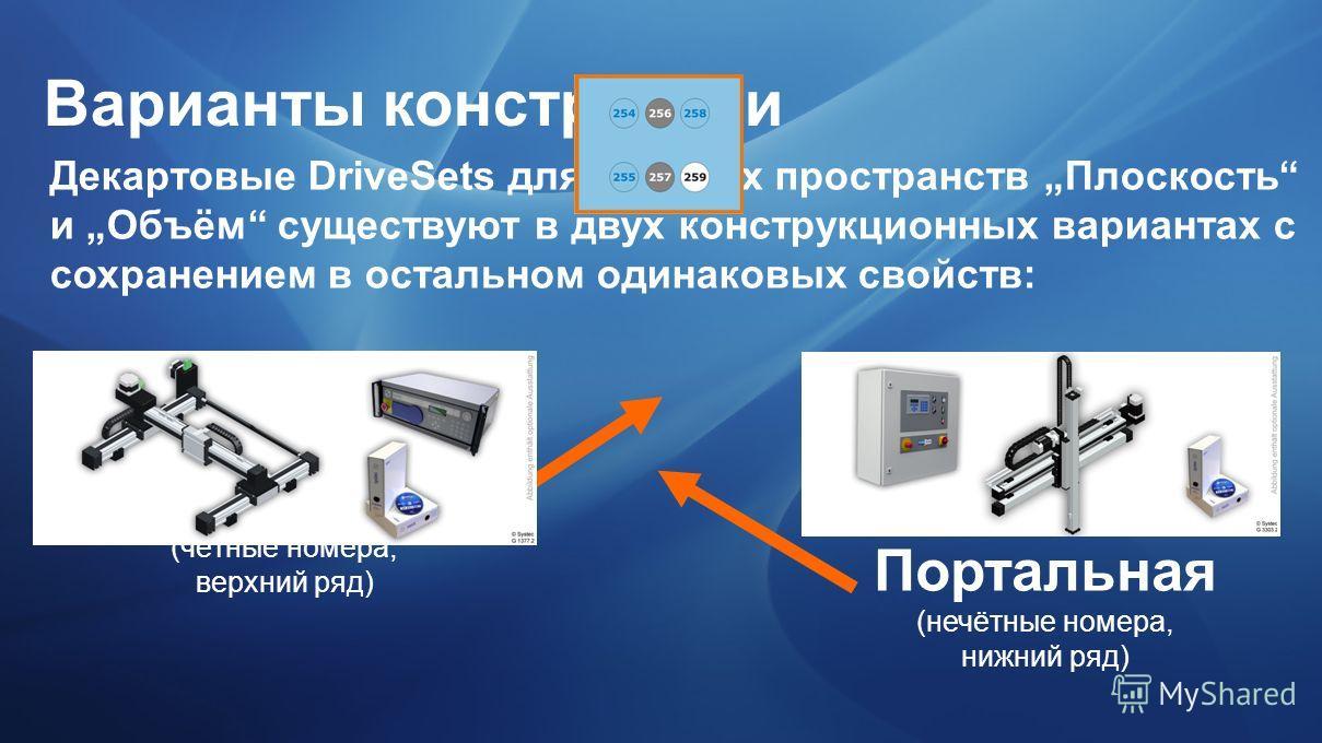 Варианты конструкции Декартовые DriveSets для рабочих пространств Плоскость и Объём существуют в двух конструкционных вариантах с сохранением в остальном одинаковых свойств: Консольная (чётные номера, верхний ряд) Портальная (нечётные номера, нижний