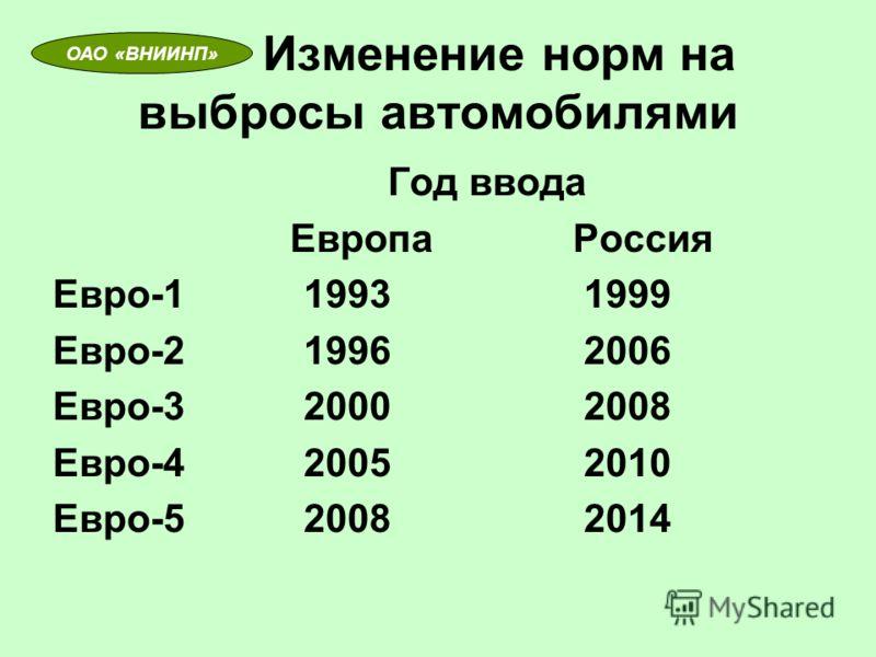 Изменение норм на выбросы автомобилями Год ввода Европа Россия Евро-1 1993 1999 Евро-2 1996 2006 Евро-3 2000 2008 Евро-4 2005 2010 Евро-5 2008 2014 ОАО «ВНИИНП»
