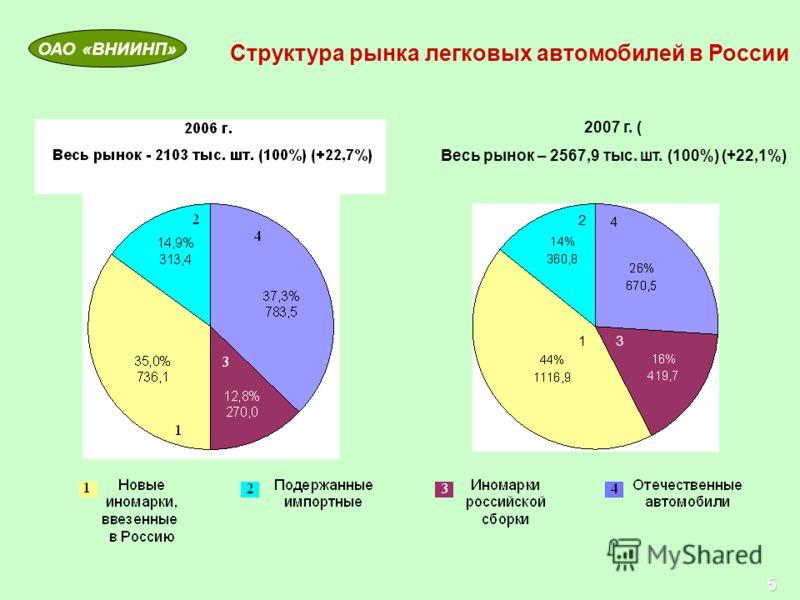 Структура рынка легковых автомобилей в России 2007 г. ( Весь рынок – 2567,9 тыс. шт. (100%) (+22,1%) 1 2 4 3 5 ОАО «ВНИИНП»