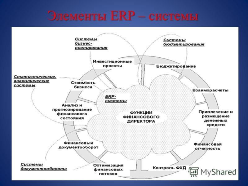 Элементы ERP – системы