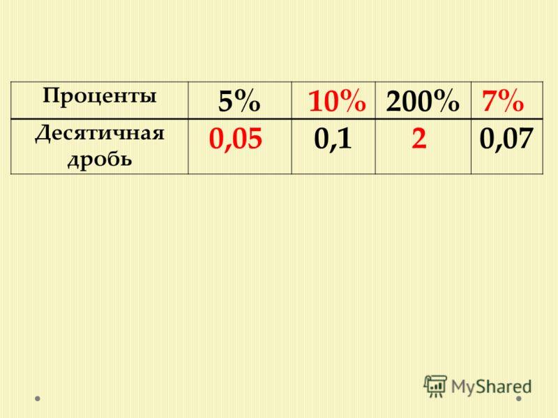 Проценты 5% 10%200%7% Десятичная дробь 0,05 0,12 0,07
