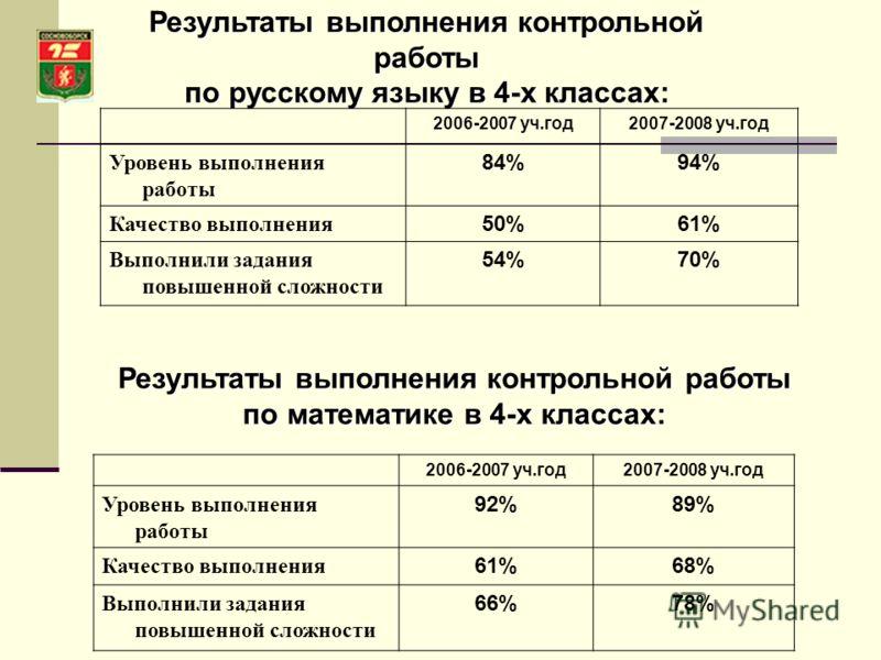 Результаты выполнения контрольной работы по русскому языку в 4-х классах: 2006-2007 уч.год2007-2008 уч.год Уровень выполнения работы 84%94% Качество выполнения 50%61% Выполнили задания повышенной сложности 54%70% Результаты выполнения контрольной раб