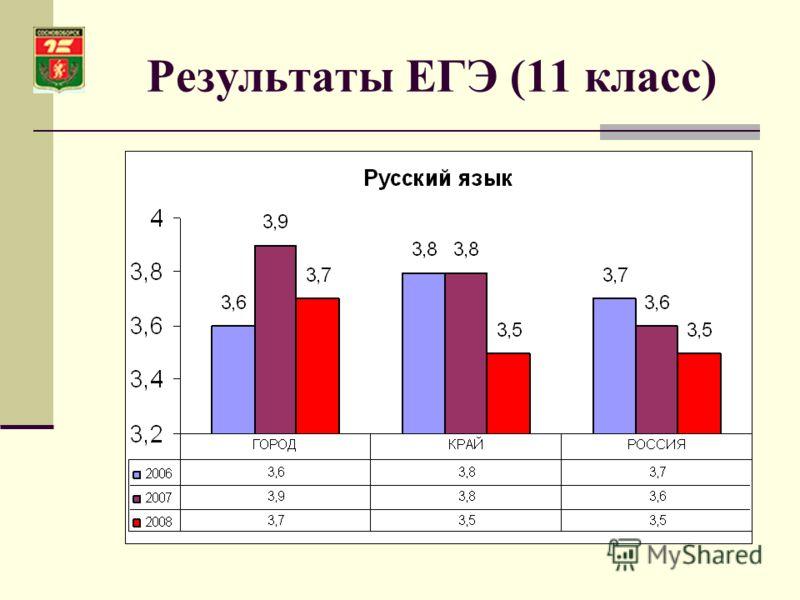 Результаты ЕГЭ (11 класс)