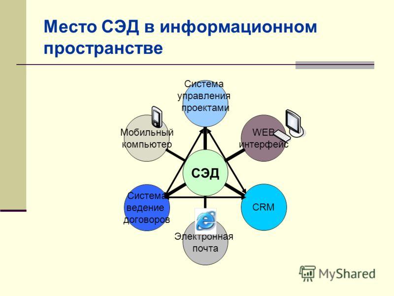 Место СЭД в информационном пространстве