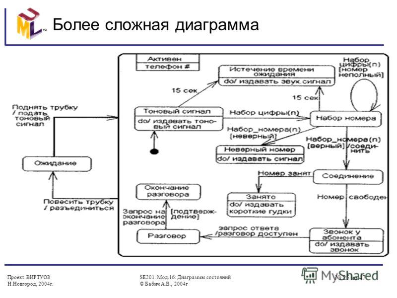 Проект ВИРТУОЗ Н.Новгород, 2004г. SE201. Мод.16: Диаграммы состояний © Бабич А.В., 2004г 25 из 47 Более сложная диаграмма