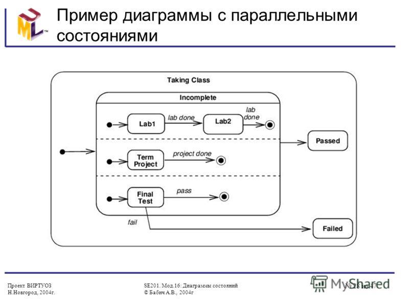 Проект ВИРТУОЗ Н.Новгород, 2004г. SE201. Мод.16: Диаграммы состояний © Бабич А.В., 2004г 28 из 47 Пример диаграммы с параллельными состояниями