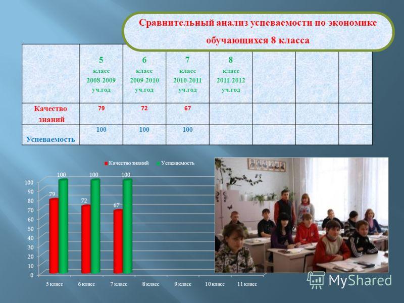 5 класс 6 класс 7 класс 8 класс 2008-2009 уч.год 2009-2010 уч.год 2010-2011 уч.год 2011-2012 уч.год Качество знаний 797267 Успеваемость 100 Сравнительный анализ успеваемости по экономике обучающихся 8 класса