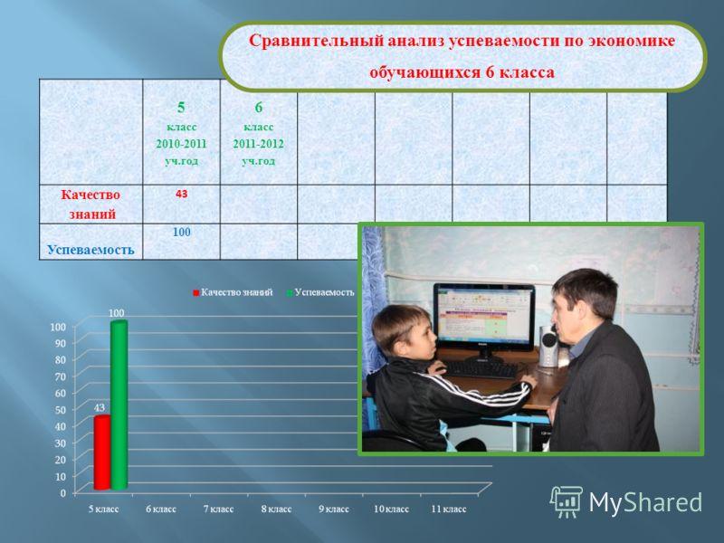 5 класс 6 класс 2010-2011 уч.год 2011-2012 уч.год Качество знаний 43 Успеваемость 100 Сравнительный анализ успеваемости по экономике обучающихся 6 класса