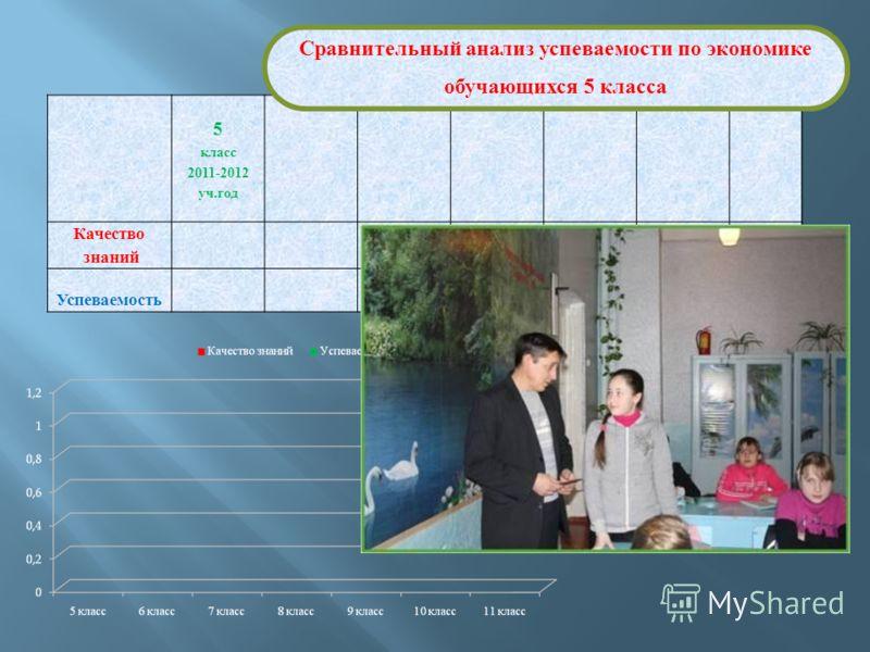5 класс 2011-2012 уч.год Качество знаний Успеваемость Сравнительный анализ успеваемости по экономике обучающихся 5 класса
