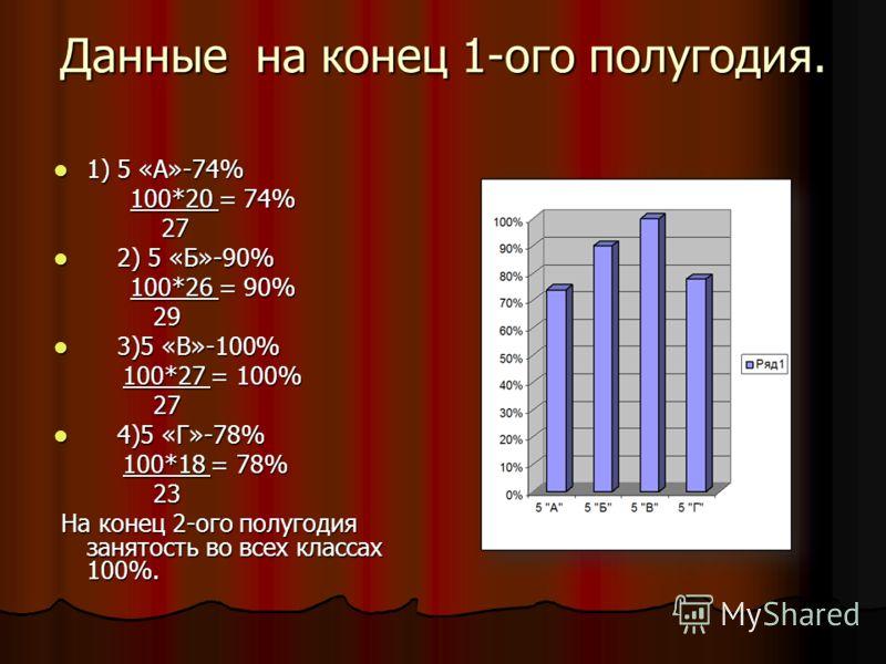 Данные на конец 1-ого полугодия. 1) 5 «А»-74% 1) 5 «А»-74% 100*20 = 74% 100*20 = 74% 27 27 2) 5 «Б»-90% 2) 5 «Б»-90% 100*26 = 90% 100*26 = 90% 29 29 3)5 «В»-100% 3)5 «В»-100% 100*27 = 100% 100*27 = 100% 27 27 4)5 «Г»-78% 4)5 «Г»-78% 100*18 = 78% 100*