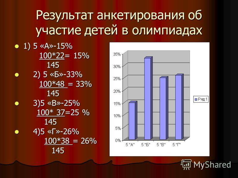 Результат анкетирования об участие детей в олимпиадах 1) 5 «А»-15% 1) 5 «А»-15% 100*22= 15% 100*22= 15% 145 145 2) 5 «Б»-33% 2) 5 «Б»-33% 100*48 = 33% 100*48 = 33% 145 145 3)5 «В»-25% 3)5 «В»-25% 100* 37=25 % 100* 37=25 % 145 145 4)5 «Г»-26% 4)5 «Г»-