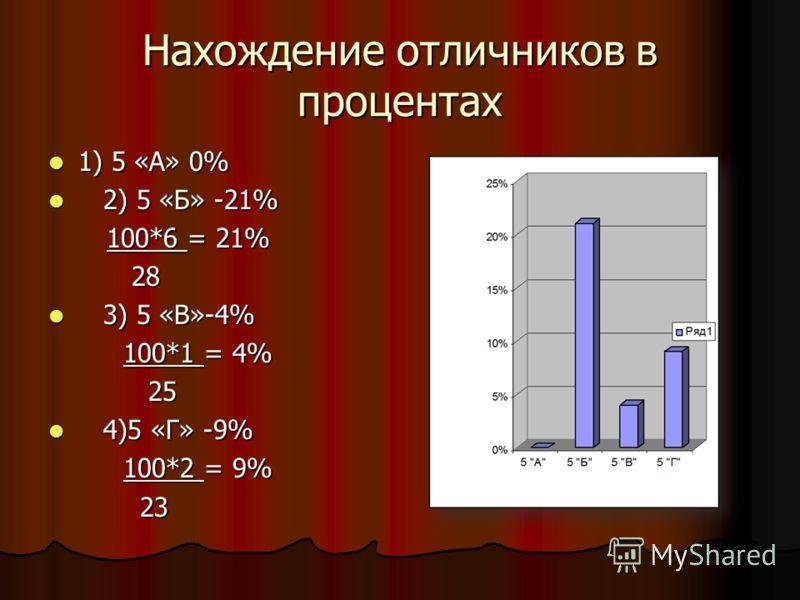 Нахождение отличников в процентах 1) 5 «А» 0% 1) 5 «А» 0% 2) 5 «Б» -21% 2) 5 «Б» -21% 100*6 = 21% 100*6 = 21% 28 28 3) 5 «В»-4% 3) 5 «В»-4% 100*1 = 4% 100*1 = 4% 25 25 4)5 «Г» -9% 4)5 «Г» -9% 100*2 = 9% 100*2 = 9% 23 23