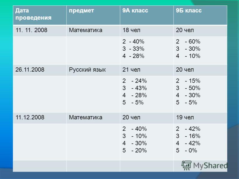 Дата проведения предмет9А класс9Б класс 11. 11. 2008Математика18 чел20 чел 2 - 40% 3 - 33% 4 - 28% 2- 60% 3- 30% 4- 10% 26.11.2008Русский язык21 чел20 чел 2- 24% 3- 43% 4- 28% 5- 5% 2- 15% 3- 50% 4- 30% 5- 5% 11.12.2008Математика20 чел19 чел 2- 40% 3