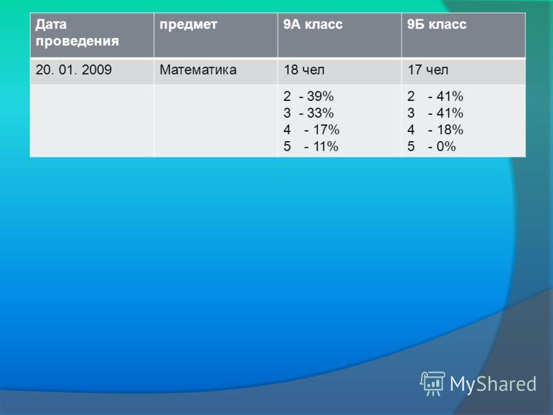 Дата проведения предмет9А класс9Б класс 20. 01. 2009Математика18 чел17 чел 2 - 39% 3 - 33% 4- 17% 5- 11% 2- 41% 3- 41% 4- 18% 5- 0%