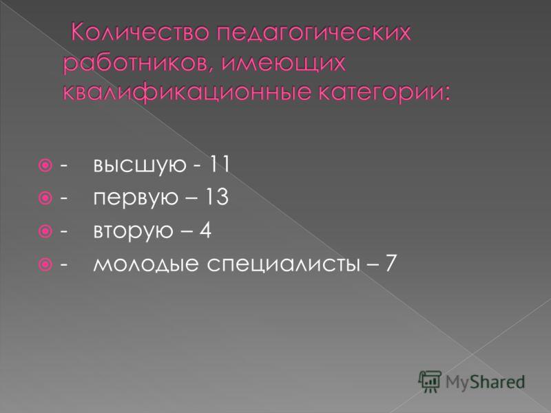 - высшую - 11 - первую – 13 - вторую – 4 - молодые специалисты – 7