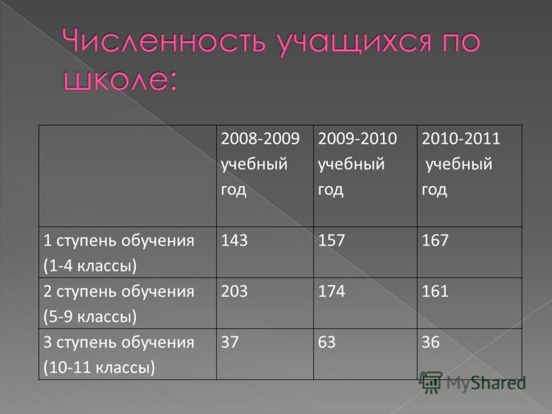 2008-2009 учебный год 2009-2010 учебный год 2010-2011 учебный год 1 ступень обучения (1-4 классы) 143157167 2 ступень обучения (5-9 классы) 203174161 3 ступень обучения (10-11 классы) 376336